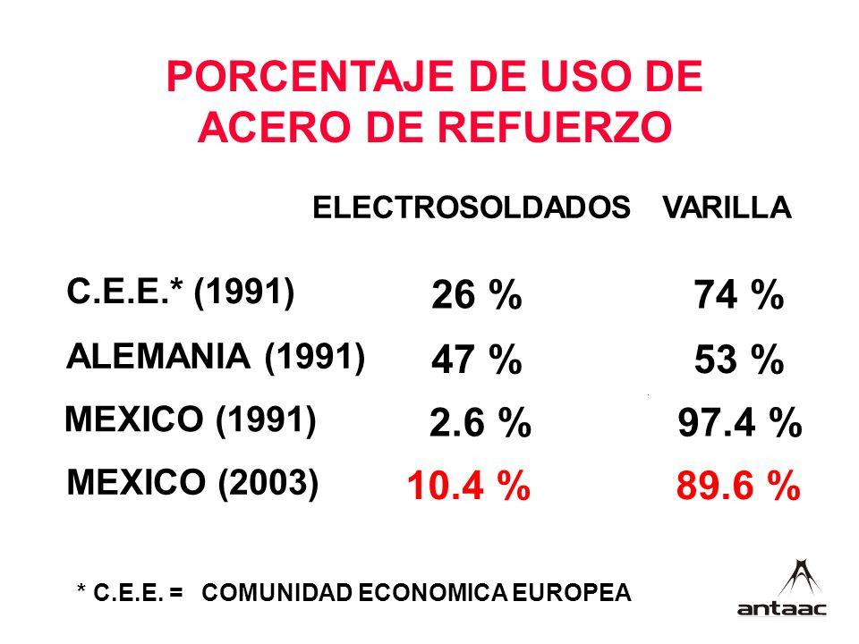 PORCENTAJE DE USO DE ACERO DE REFUERZO ELECTROSOLDADOSVARILLA C.E.E.* (1991) 26 %74 % ALEMANIA (1991) 47 %53 % MEXICO (1991) 2.6 %97.4 % MEXICO (2003) 10.4 %89.6 % * C.E.E.