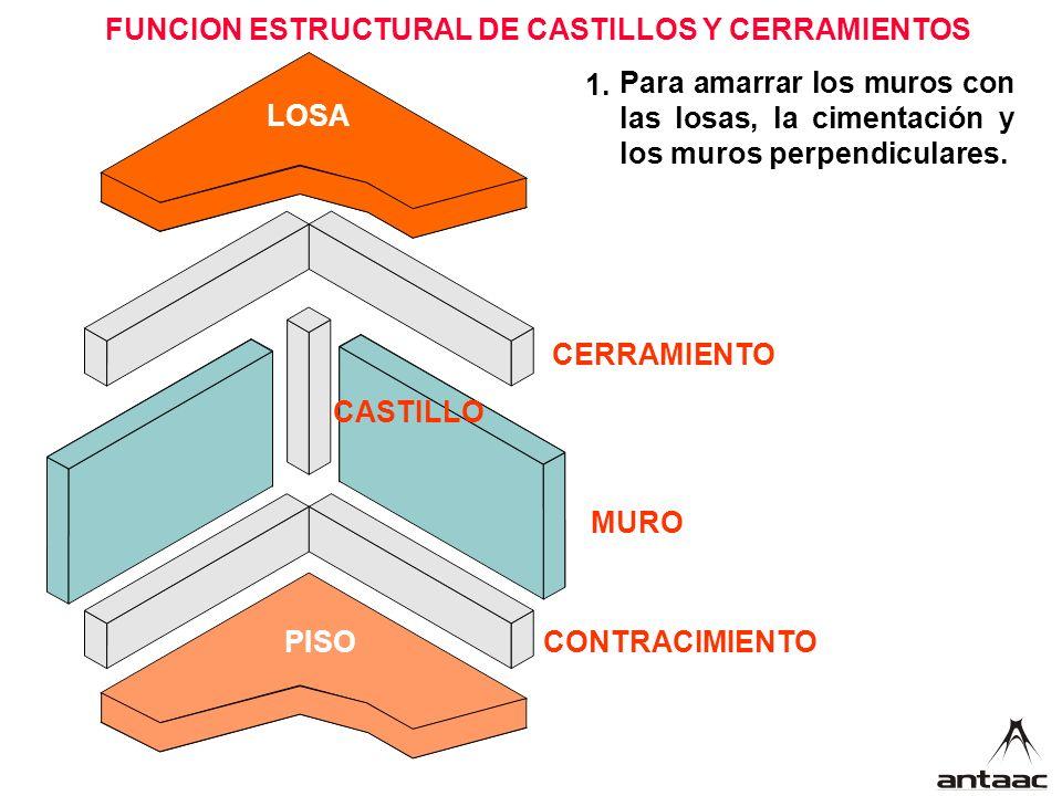 Para amarrar los muros con las losas, la cimentación y los muros perpendiculares.