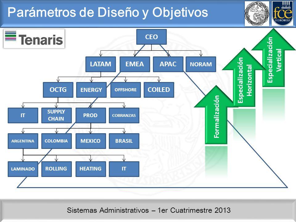 Sistemas Administrativos – 1er Cuatrimestre 2013 CEO LATAMEMEAAPAC NORAM OCTG ENERGY OFFSHORE COILED IT SUPPLY CHAIN PROD COBRANZAS LAMINADO ROLLINGHEATINGIT ARGENTINA COLOMBIA MEXICOBRASIL Formalización Parámetros de Diseño y Objetivos Especialización Vertical Especialización Horizontal