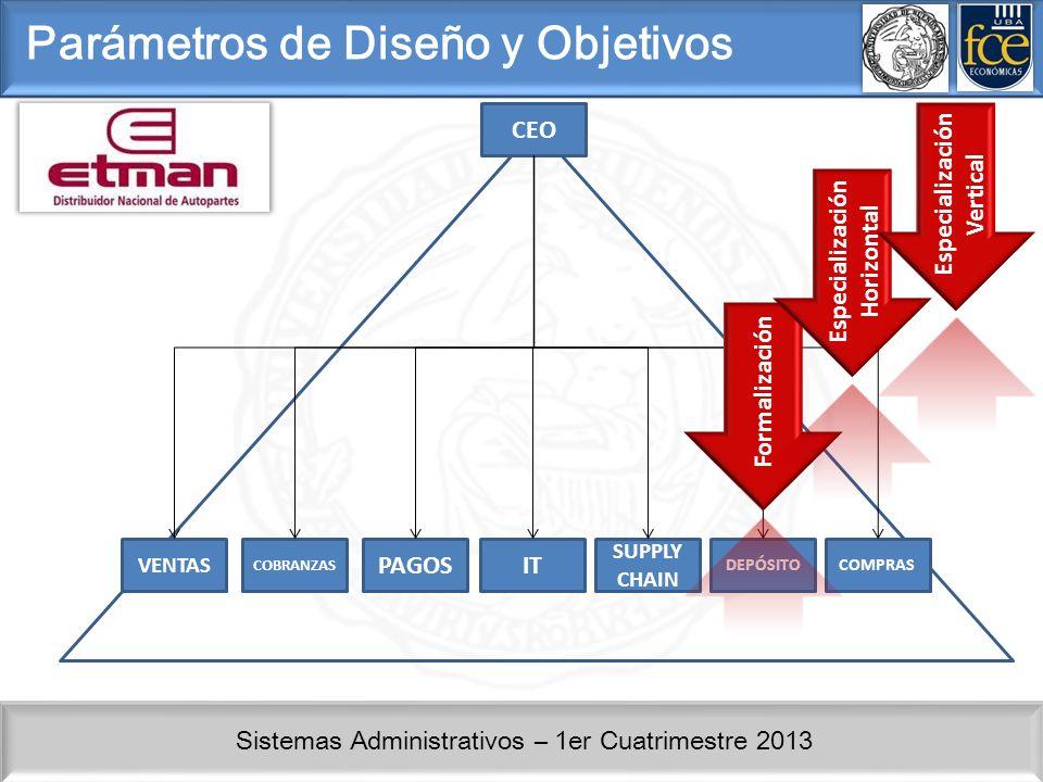 Sistemas Administrativos – 1er Cuatrimestre 2013 CEO COBRANZAS PAGOSIT SUPPLY CHAIN DEPÓSITO VENTAS COMPRAS Formalización Parámetros de Diseño y Objet