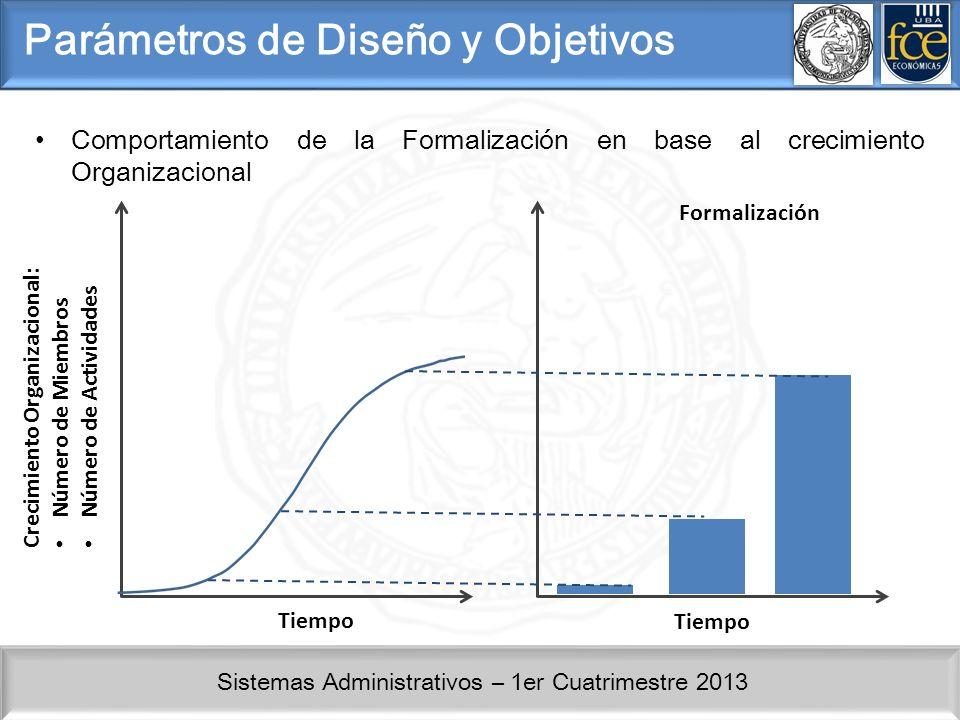 Sistemas Administrativos – 1er Cuatrimestre 2013 Parámetros de Diseño y Objetivos Comportamiento de la Formalización en base al crecimiento Organizacional Tiempo Crecimiento Organizacional: Número de Miembros Número de Actividades Tiempo Formalización
