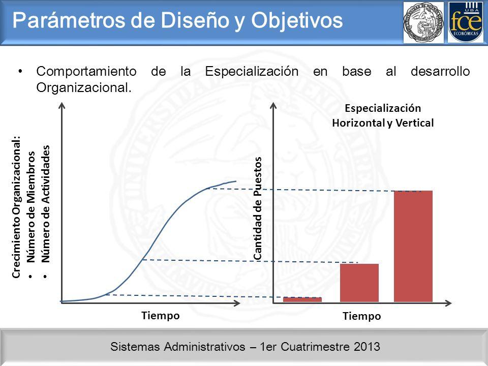 Sistemas Administrativos – 1er Cuatrimestre 2013 Parámetros de Diseño y Objetivos Comportamiento de la Especialización en base al desarrollo Organizac