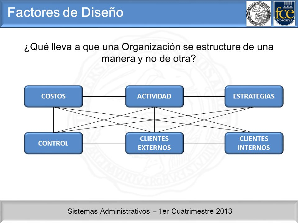 Sistemas Administrativos – 1er Cuatrimestre 2013 Factores de Diseño ¿Qué lleva a que una Organización se estructure de una manera y no de otra? COSTOS