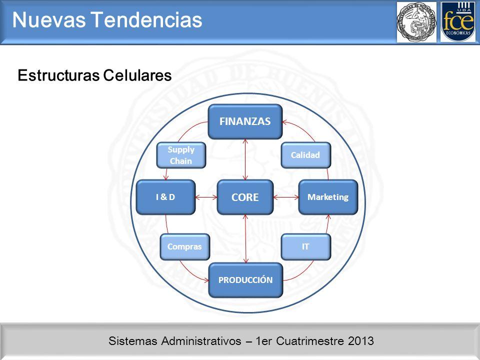 Sistemas Administrativos – 1er Cuatrimestre 2013 Nuevas Tendencias Estructuras Celulares FINANZAS CORE PRODUCCIÓN MarketingI & D ComprasIT Calidad Sup