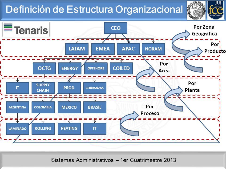 Sistemas Administrativos – 1er Cuatrimestre 2013 Conclusión No existe una única respuesta en materia de Estructuración Organizacional La distribución Organizacional se encuentra deilmitada por el Core del negocio y por factores tales como Actividad, Estrategia, Costos, Clientes Externos, Clientes Internos y el nivel de Control que se espera.