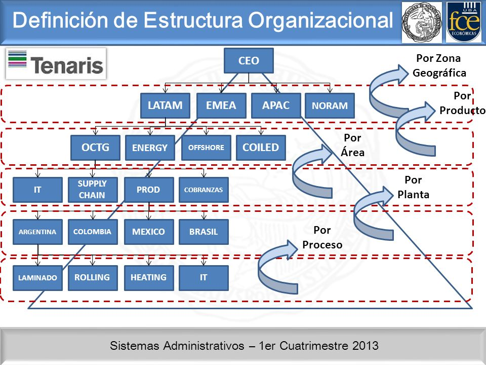 Sistemas Administrativos – 1er Cuatrimestre 2013 Definición de Estructura Organizacional CEO LATAMEMEAAPAC NORAM OCTG ENERGY OFFSHORE COILED IT SUPPLY