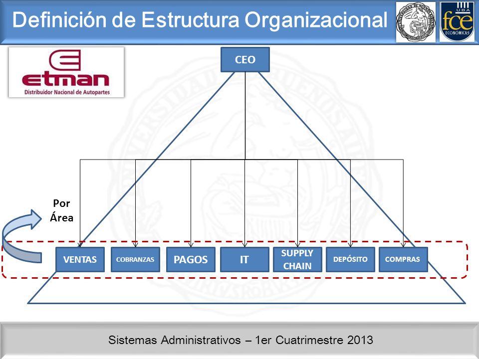 Sistemas Administrativos – 1er Cuatrimestre 2013 Definición de Estructura Organizacional CEO COBRANZAS PAGOSIT SUPPLY CHAIN DEPÓSITO VENTAS COMPRAS Po
