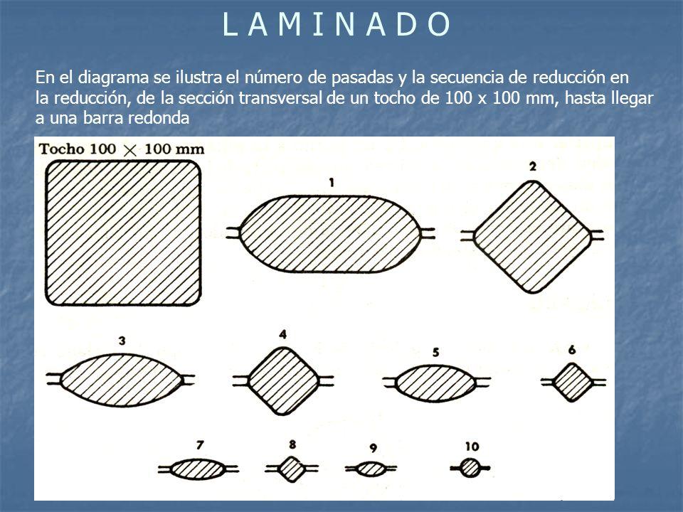 L A M I N A D O En el diagrama se ilustra el número de pasadas y la secuencia de reducción en la reducción, de la sección transversal de un tocho de 100 x 100 mm, hasta llegar a una barra redonda