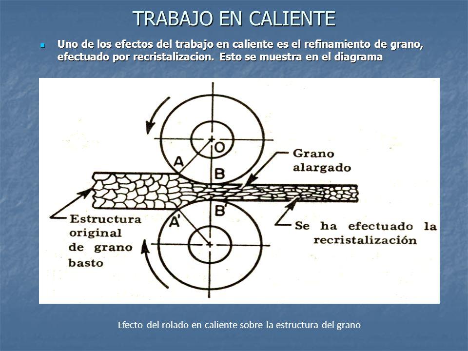 TRABAJO EN CALIENTE Uno de los efectos del trabajo en caliente es el refinamiento de grano, efectuado por recristalizacion. Esto se muestra en el diag