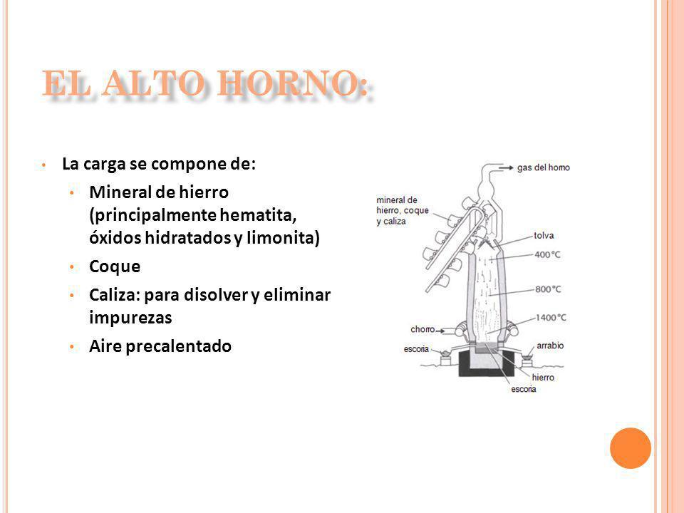 La carga se compone de: Mineral de hierro (principalmente hematita, óxidos hidratados y limonita) Coque Caliza: para disolver y eliminar impurezas Air