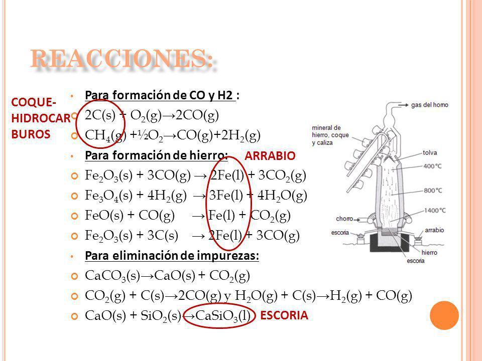 Para formación de CO y H2 : 2C(s) + O 2 (g)2CO(g) CH 4 (g) +½O 2 CO(g)+2H 2 (g) Para formación de hierro: Fe 2 O 3 (s) + 3CO(g) 2Fe(l) + 3CO 2 (g) Fe