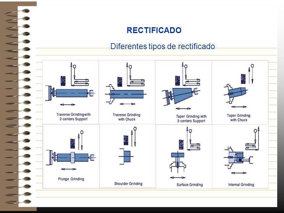 RECTIFICADO Diferentes tipos de rectificado