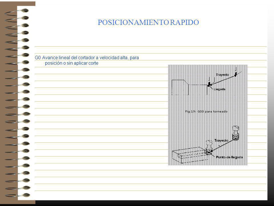POSICIONAMIENTO RAPIDO G0 Avance lineal del cortador a velocidad alta, para posición o sin aplicar corte