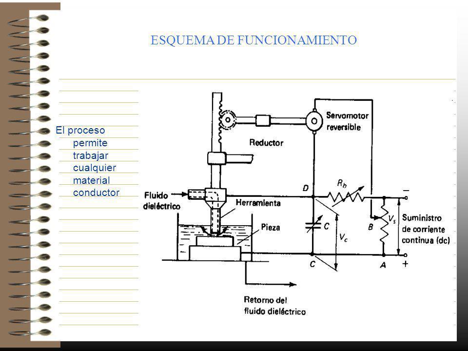 ESQUEMA DE FUNCIONAMIENTO El proceso permite trabajar cualquier material conductor