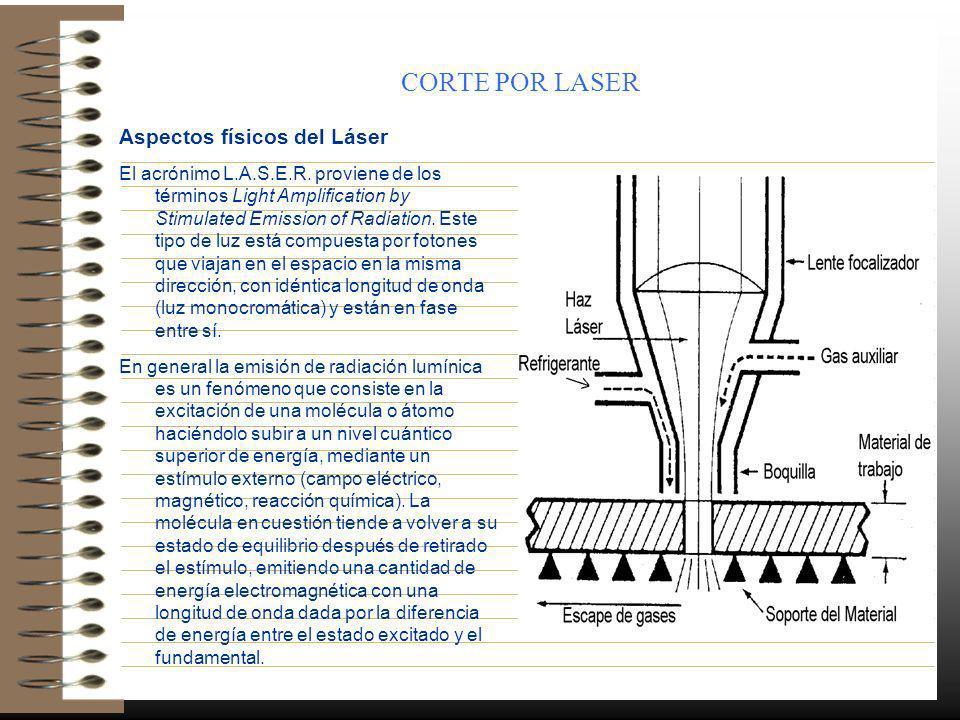 CORTE POR LASER Aspectos físicos del Láser El acrónimo L.A.S.E.R. proviene de los términos Light Amplification by Stimulated Emission of Radiation. Es