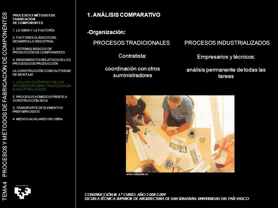 -Organización: PROCESOS TRADICIONALESPROCESOS INDUSTRIALIZADOS Contratista: coordinación con otros suministradores Empresarios y técnicos: análisis permanente de todas las tareas 1.