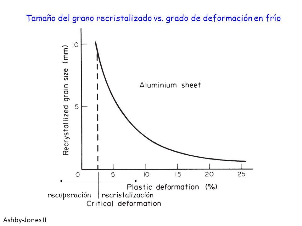 Tamaño del grano recristalizado vs. grado de deformación en frío Ashby-Jones II recuperación recristalización