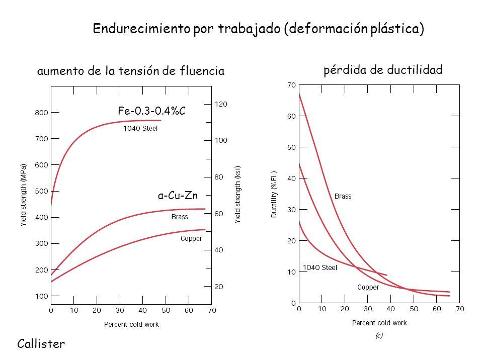 α-Cu-Zn Fe-0.3-0.4%C Endurecimiento por trabajado (deformación plástica) Callister pérdida de ductilidad aumento de la tensión de fluencia