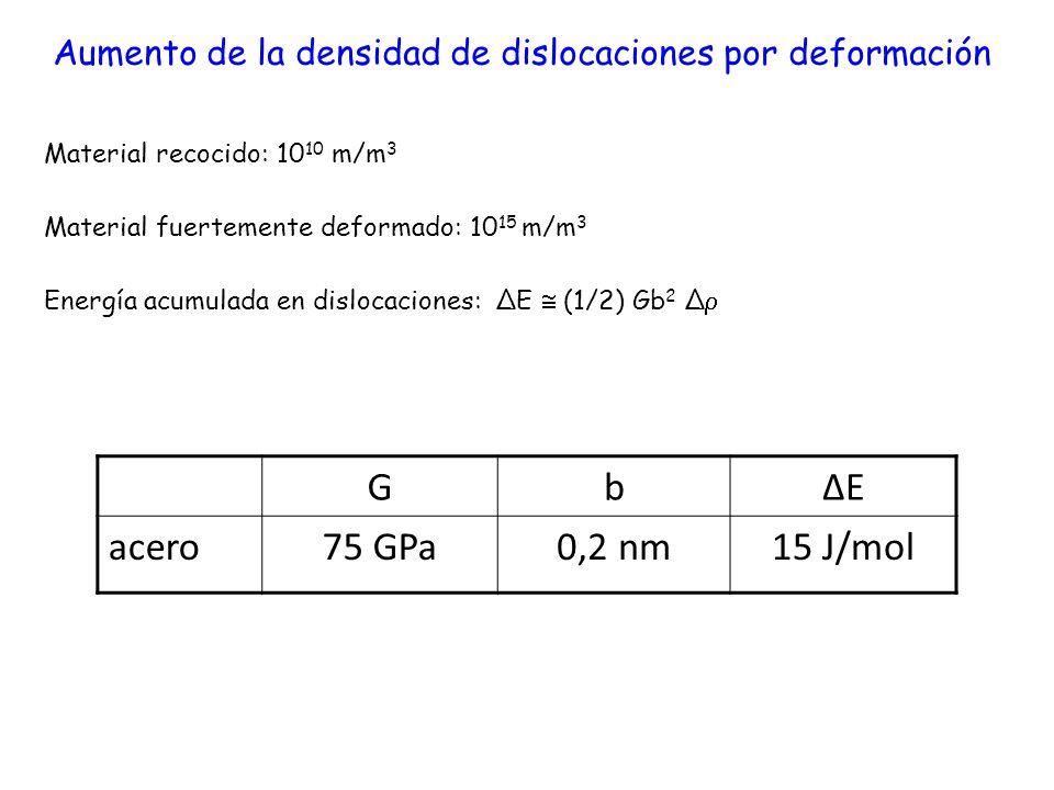 Aumento de la densidad de dislocaciones por deformación Material recocido: 10 10 m/m 3 Material fuertemente deformado: 10 15 m/m 3 Energía acumulada e