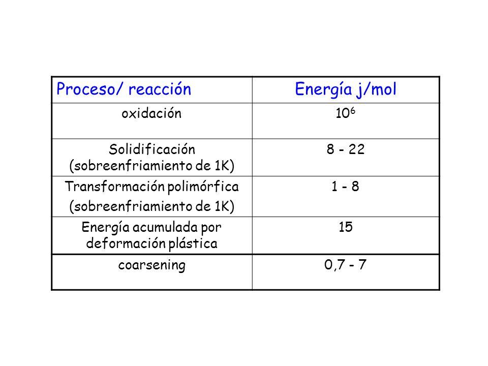 Proceso/ reacciónEnergía j/mol oxidación10 6 Solidificación (sobreenfriamiento de 1K) 8 - 22 Transformación polimórfica (sobreenfriamiento de 1K) 1 -