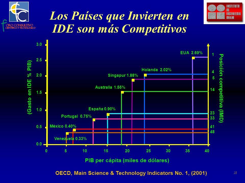 18 (Gasto en IDE % PIB) Posición competitiva (IMD) PIB per cápita (miles de dólares) 0.0 0.5 1.0 1.5 2.0 2.5 3.0 0510152025303540 1 4 5 14 23 33 41 48 Venezuela 0.33% México 0.40% Portugal 0.75% España 0.90% Australia 1.55% Singapur 1.88% Holanda 2.02% EUA 2.69% Los Países que Invierten en IDE son más Competitivos OECD, Main Science & Technology Indicators No.