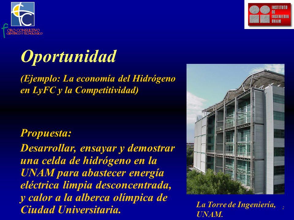 2 Oportunidad (Ejemplo: La economía del Hidrógeno en LyFC y la Competitividad) Propuesta: Desarrollar, ensayar y demostrar una celda de hidrógeno en la UNAM para abastecer energía eléctrica limpia desconcentrada, y calor a la alberca olímpica de Ciudad Universitaria.