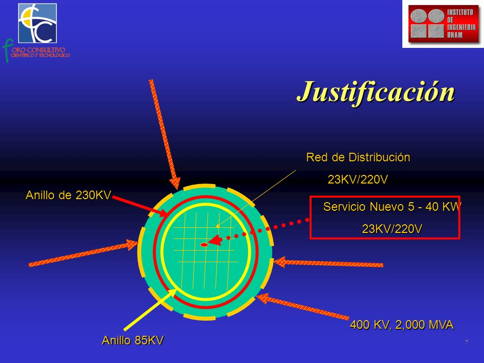 7 400 KV, 2,000 MVA Servicio Nuevo 5 - 40 KW 23KV/220V Anillo de 230KV Anillo 85KV Red de Distribución 23KV/220V Justificación