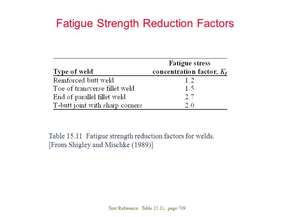 Fatigue Strength Reduction Factors Table 15.11 Fatigue strength reduction factors for welds. [From Shigley and Mischke (1989)] Text Reference: Table 1