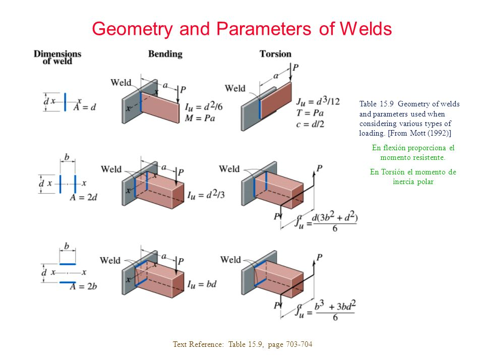Geometry and Parameters of Welds Text Reference: Table 15.9, page 703-704 Table 15.9 Geometry of welds and parameters used when considering various ty