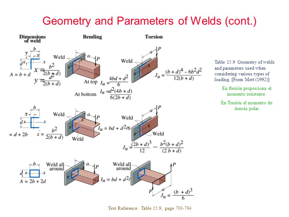 Geometry and Parameters of Welds (cont.) Text Reference: Table 15.9, page 703-704 Table 15.9 Geometry of welds and parameters used when considering va