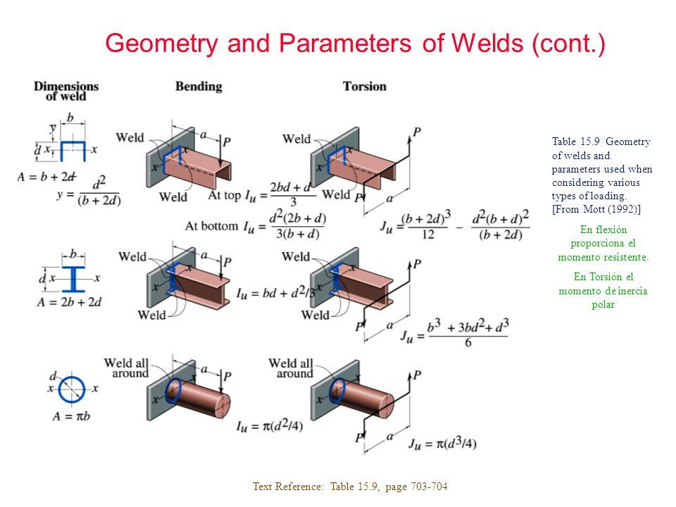 Electrode Properties Table : Minimum strength properties of electrode classes.