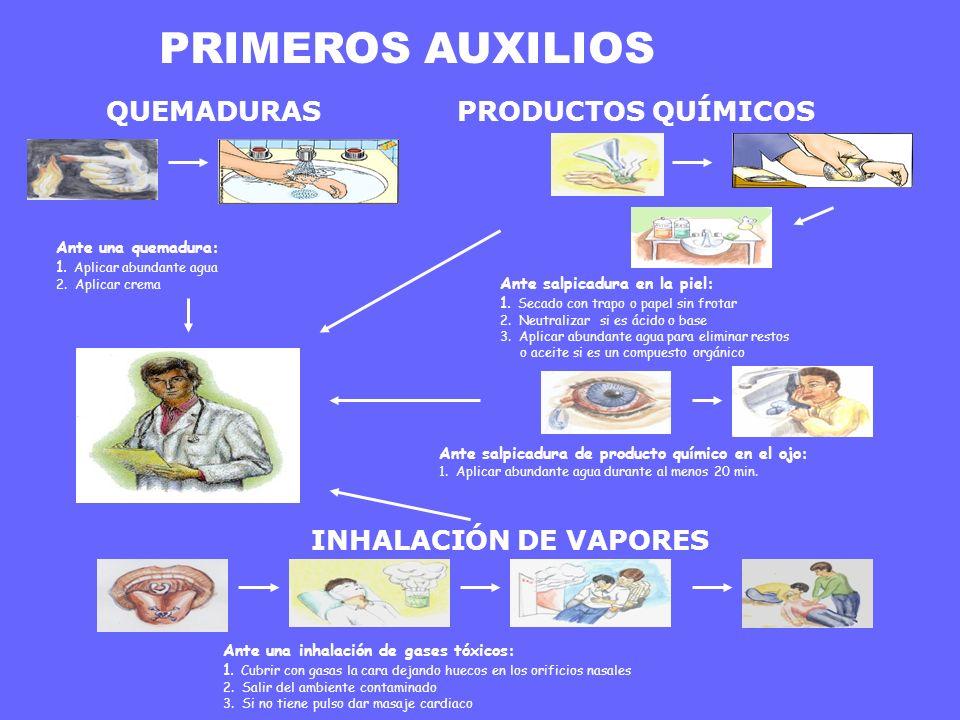 SUSTANCIA PELIGROSA + ERROR HUMANO = ACCIDENTE MEDIOS MATERIALES BATA GAFAS GUANTES PELO RECOGIDO IDENTIFICACIÓN Y ALMACENAMIENTO HÁBITOS PERSONALES NO TRANSVASE DE PRODUCTOS QUÍMICOS Los productos químicos pueden producir lesiones, quemaduras, irritaciones...
