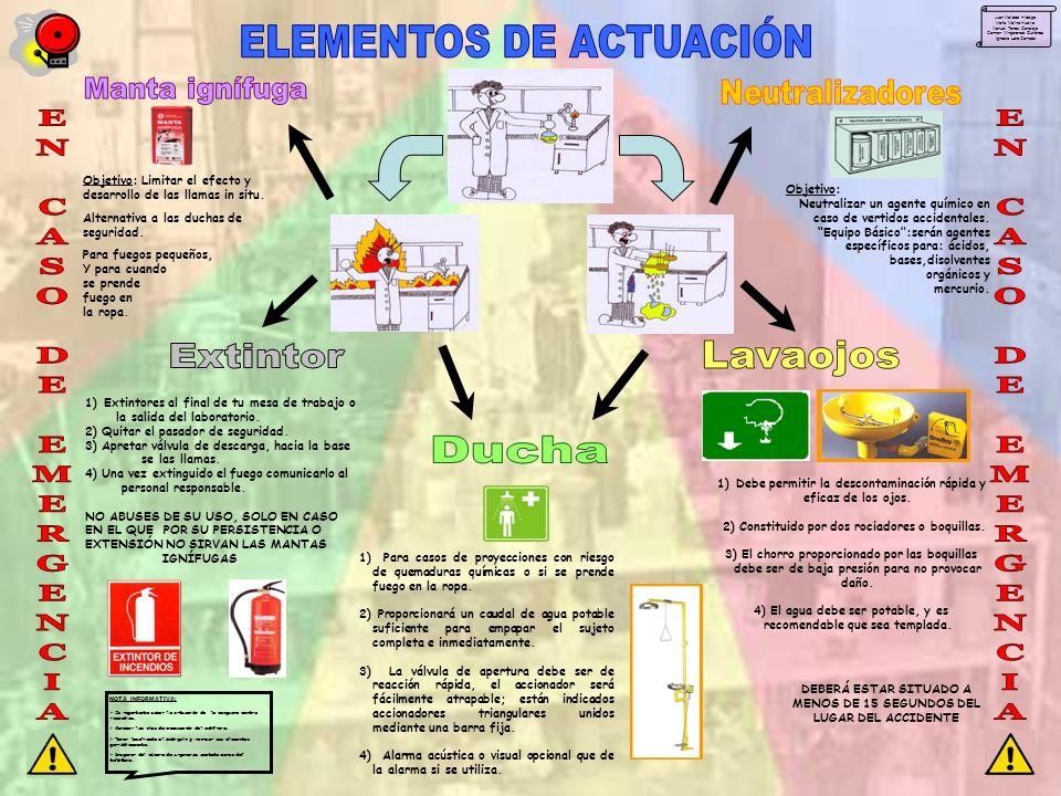 Objetivo: Limitar el efecto y desarrollo de las llamas in situ. Alternativa a las duchas de seguridad. Para fuegos pequeños, Y para cuando se prende f