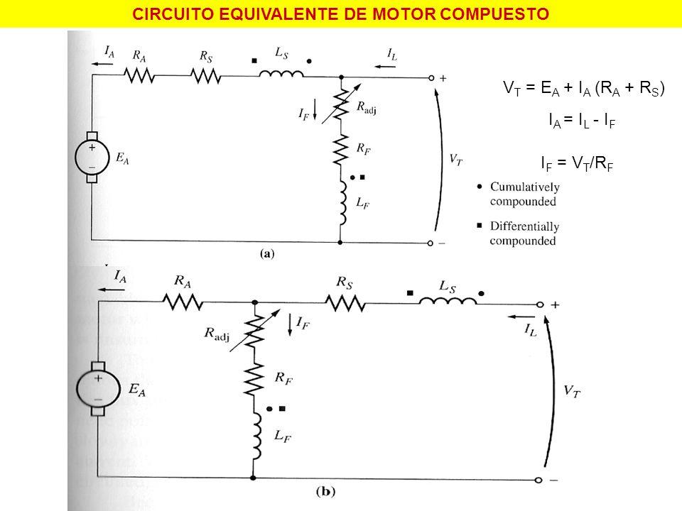 CIRCUITO EQUIVALENTE DE MOTOR COMPUESTO V T = E A + I A (R A + R S ) I A = I L - I F I F = V T /R F