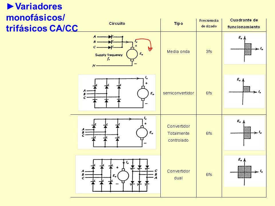 Variadores monofásicos/ trifásicos CA/CC