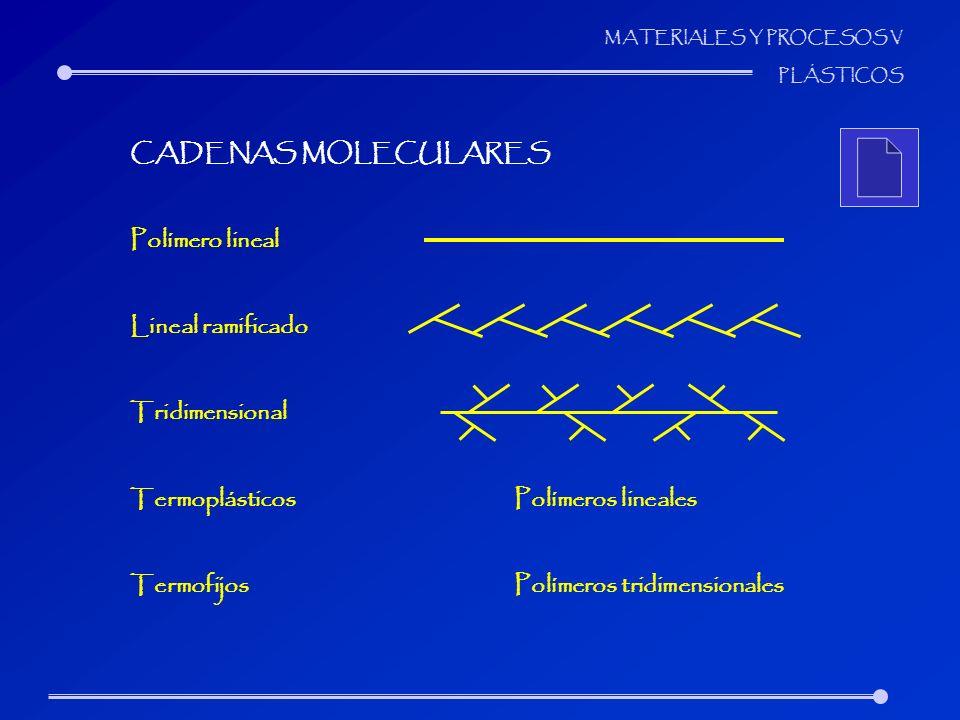 MATERIALES Y PROCESOS V PLÁSTICOS CADENAS MOLECULARES Polímero lineal Lineal ramificado Tridimensional TermoplásticosPolímeros lineales TermofijosPolí