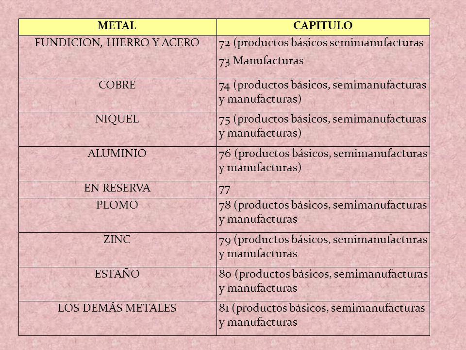 METALCAPITULO FUNDICION, HIERRO Y ACERO72 (productos básicos semimanufacturas 73 Manufacturas COBRE74 (productos básicos, semimanufacturas y manufactu