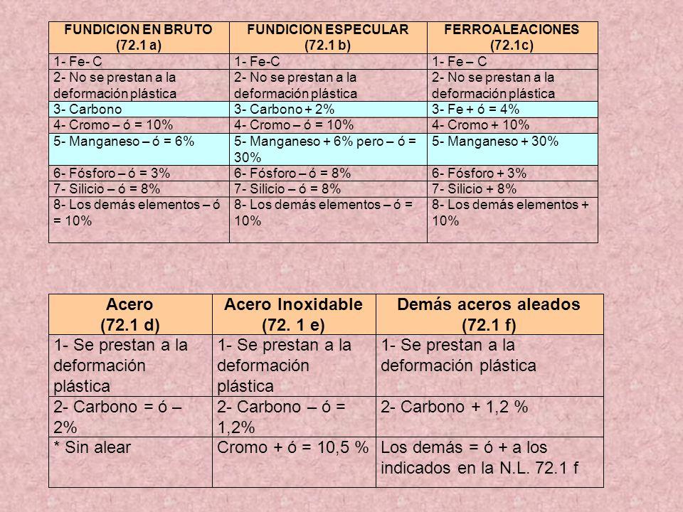 FUNDICION EN BRUTO (72.1 a) FUNDICION ESPECULAR (72.1 b) FERROALEACIONES (72.1c) 1- Fe- C 1- Fe – C 2- No se prestan a la deformación plástica 3- Carb