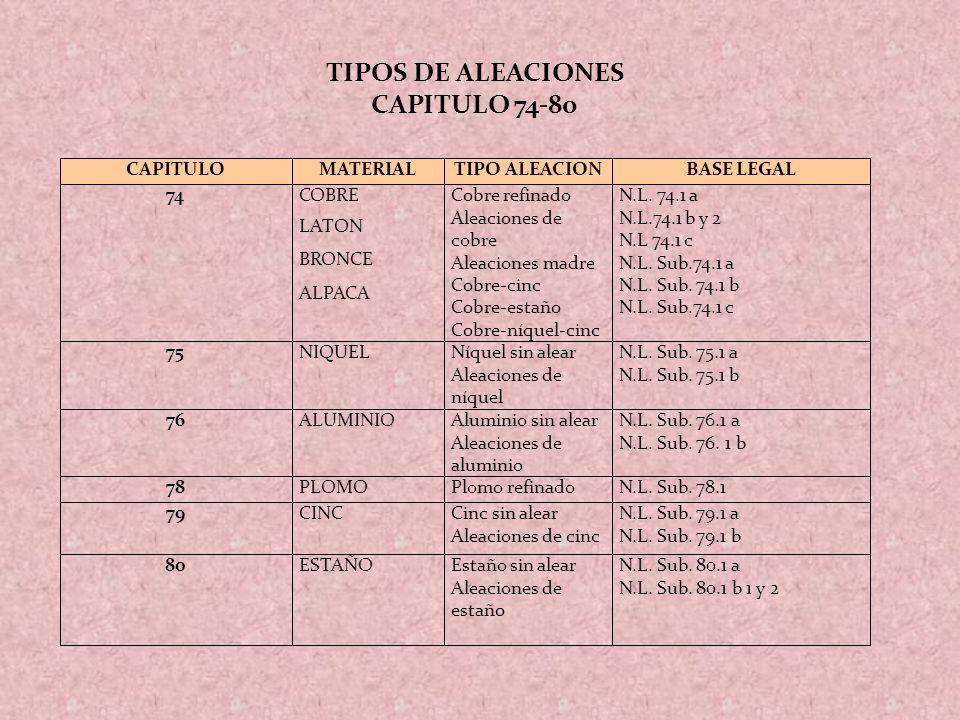 CAPITULOMATERIALTIPO ALEACIONBASE LEGAL 74COBRE LATON BRONCE ALPACA Cobre refinado Aleaciones de cobre Aleaciones madre Cobre-cinc Cobre-estaño Cobre-