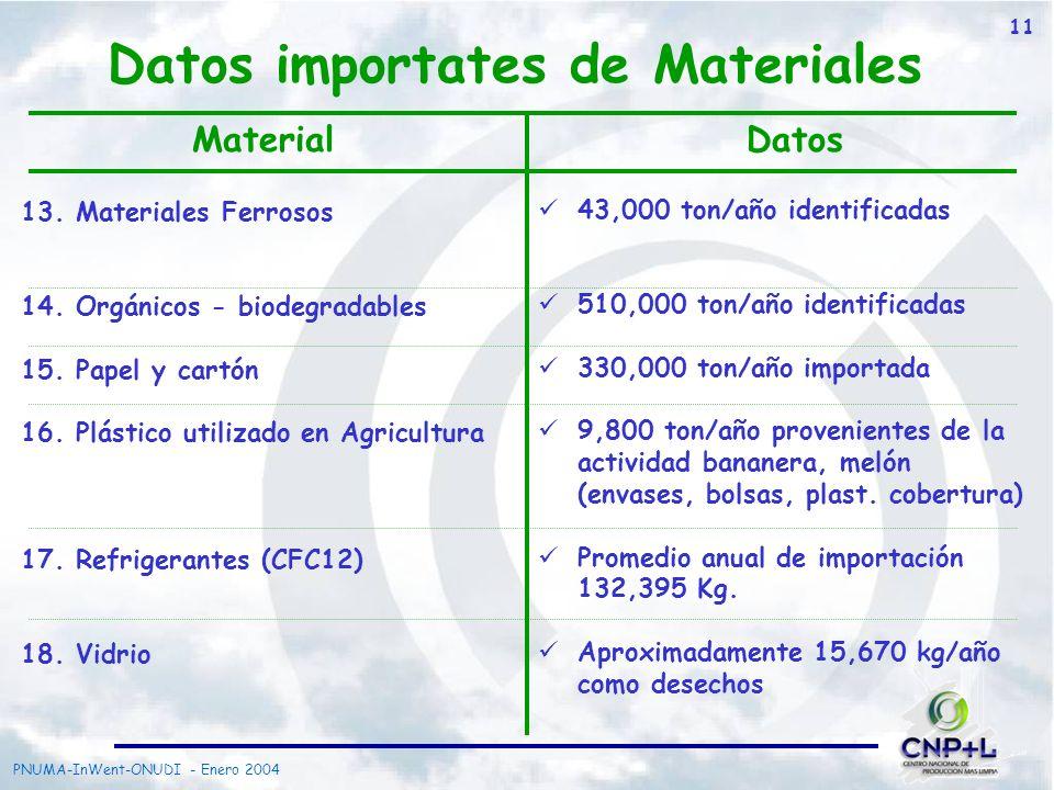 PNUMA-InWent-ONUDI - Enero 2004 11 13. Materiales Ferrosos 14. Orgánicos - biodegradables 15. Papel y cartón 16. Plástico utilizado en Agricultura 17.