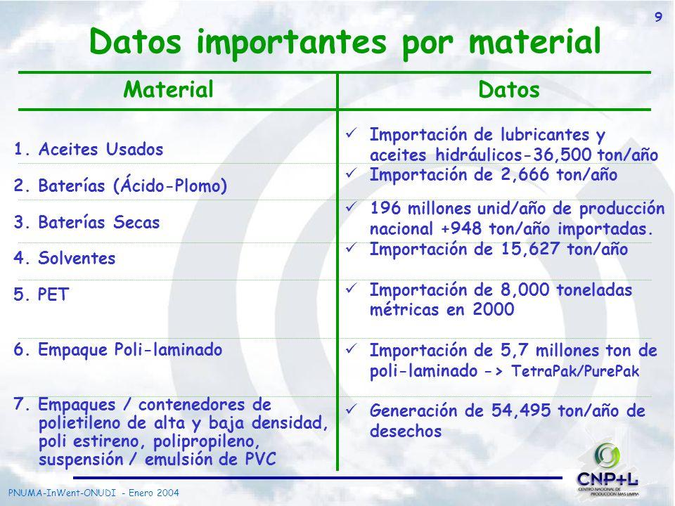 PNUMA-InWent-ONUDI - Enero 2004 9 Datos importantes por material 1. Aceites Usados 2. Baterías (Ácido-Plomo) 3. Baterías Secas 4. Solventes 5. PET 6.