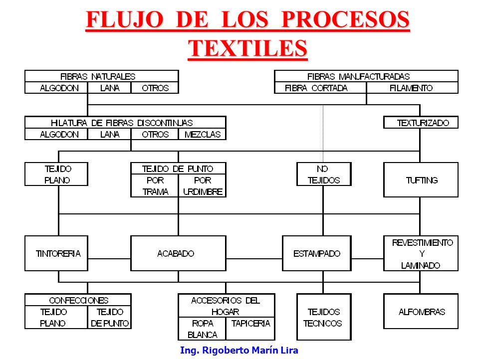 4 FLUJO DE LOS PROCESOS TEXTILES 4 SISTEMAS DE TEJEDURIA 4 DISMINUCION DEL TRABAJO HUMANO 4 CLASIFICACION SEGÚN NORMA HOLLEN 4 CLASIFICACION SEGÚN J.