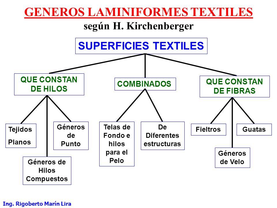 DIVISION DE LAS SUPERFICIES TEXTILES según J. Hansmann Ing.