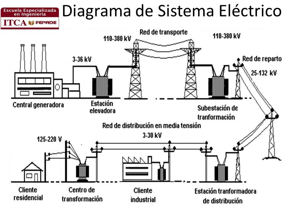 Diagrama de Sistema Eléctrico