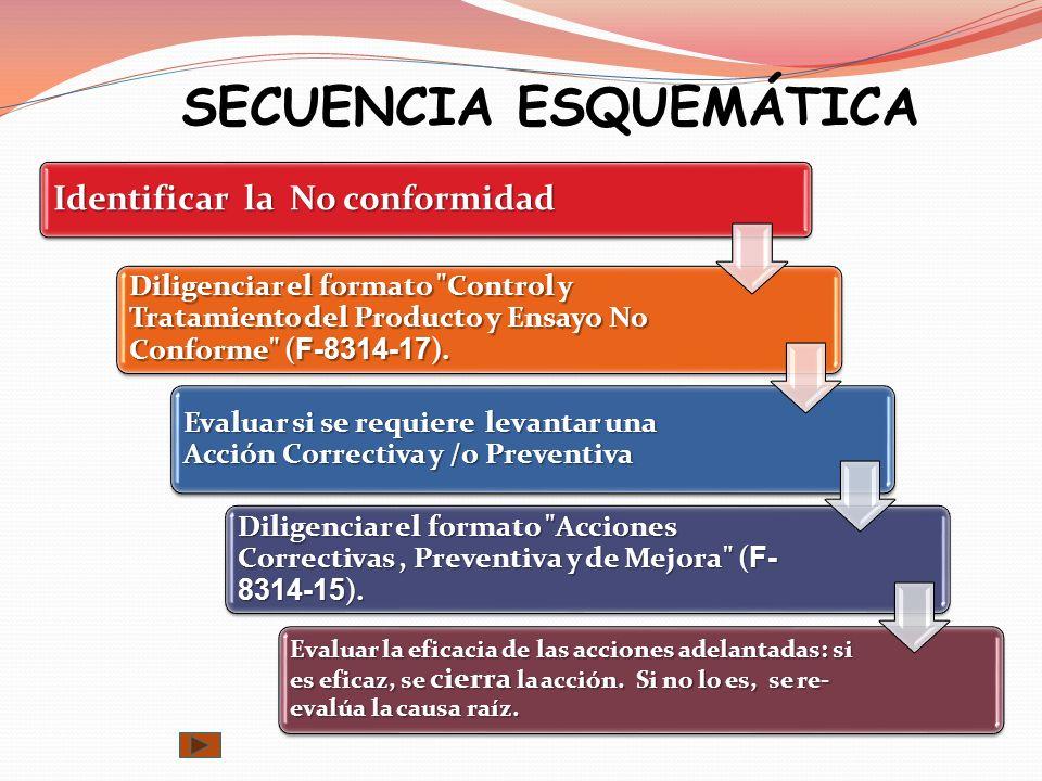 SECUENCIA ESQUEMÁTICA Identificar la No conformidad Diligenciar el formato