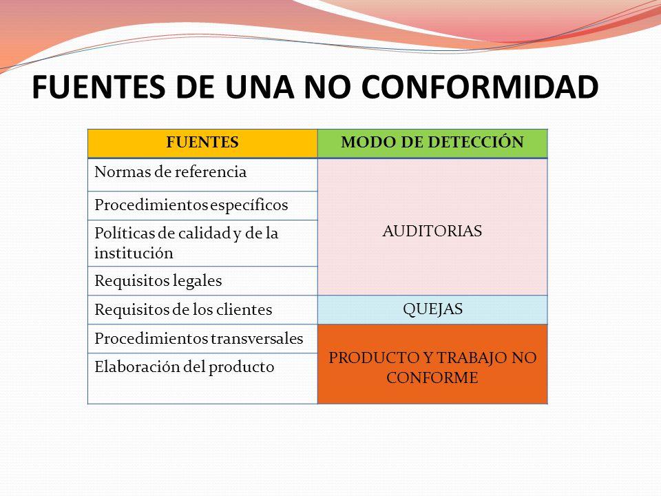 FUENTES DE UNA NO CONFORMIDAD FUENTESMODO DE DETECCIÓN Normas de referencia AUDITORIAS Procedimientos específicos Políticas de calidad y de la institu