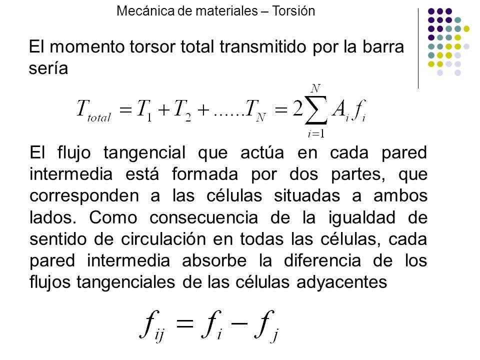 El momento torsor total transmitido por la barra sería El flujo tangencial que actúa en cada pared intermedia está formada por dos partes, que corresp