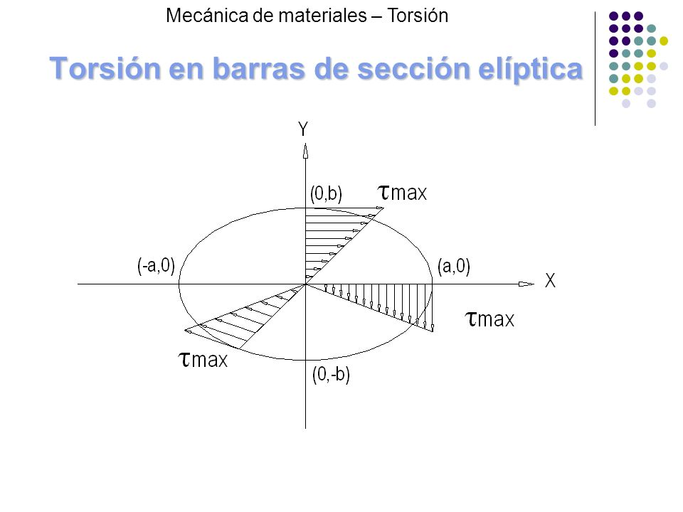 Torsión en barras de sección elíptica Mecánica de materiales – Torsión