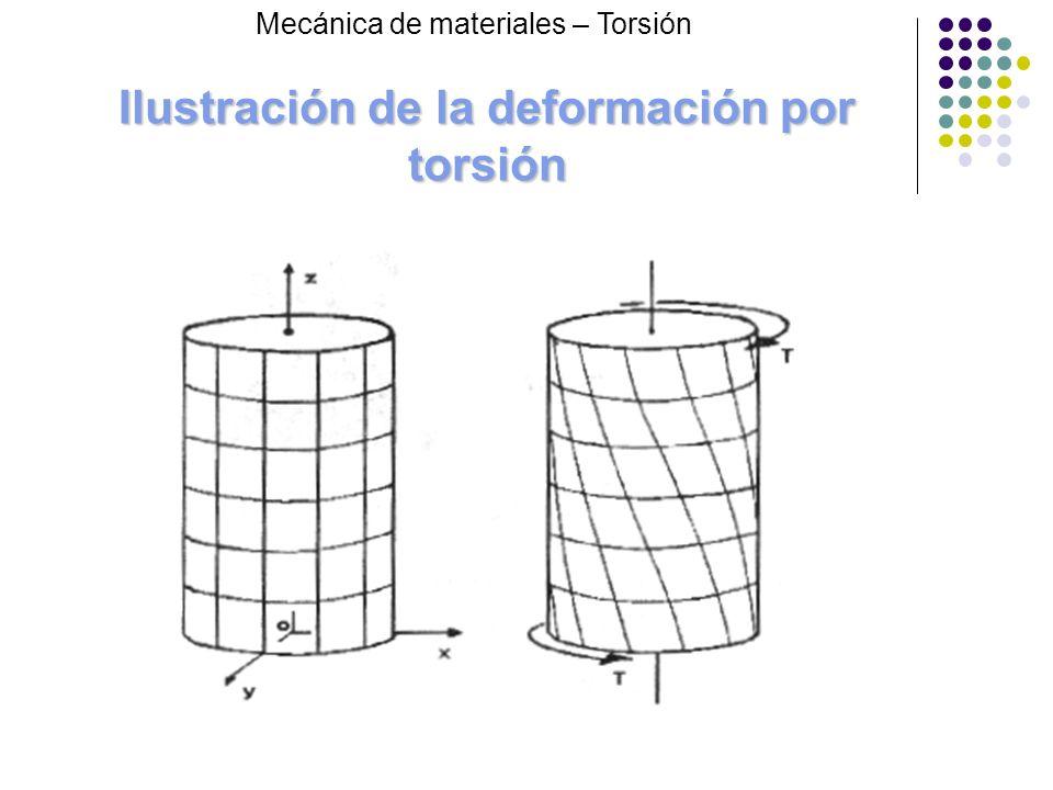 Angulo de giro unitario y rigidez de torsión Cuando = 70º y h > 0,75h el valor de K sería: Cuando > 70º y h > 0,75h ó h < 0,75h el valor de K sería: Mecánica de materiales – Torsión D = KG
