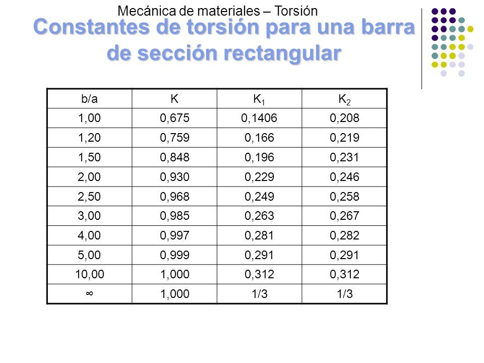 Constantes de torsión para una barra de sección rectangular b/aKK1K1 K2K2 1,000,6750,14060,208 1,200,7590,1660,219 1,500,8480,1960,231 2,000,9300,2290
